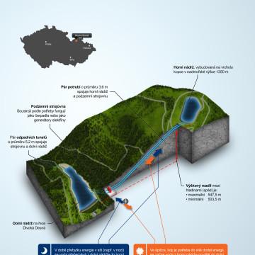 ČEZ - Infografika pro magazín ŠŤÁVA - Dlouhá strana