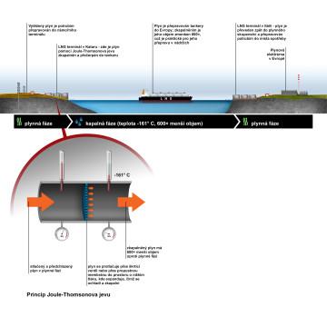 ČEZ - Infografika pro magazín ŠŤÁVA - doprava plynu