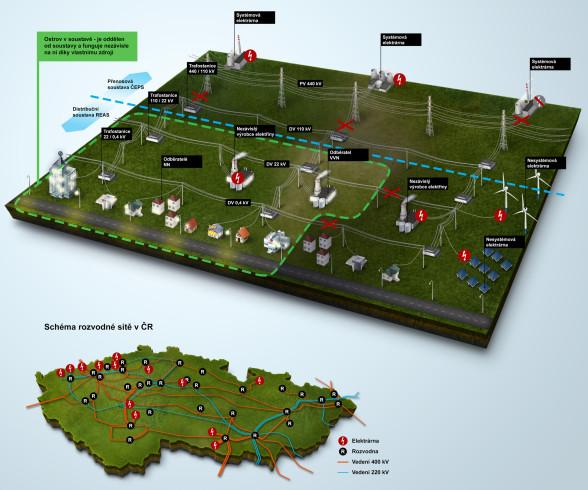 ČEZ - Infografika pro magazín ŠŤÁVA - ostrovní provoz