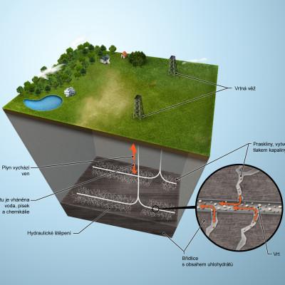 ČEZ - Infografika pro magazín ŠŤÁVA - plyn