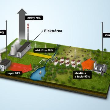 ČEZ - Infografika pro magazín ŠŤÁVA - účinnost