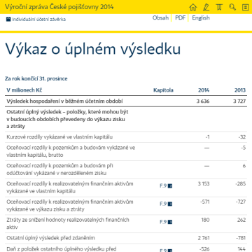 Výroční zpráva České pojišťovny 2014 na tabletu - finanční část