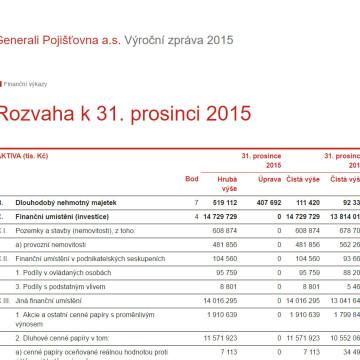 Výroční zpráva pojišťovny Generali 2015