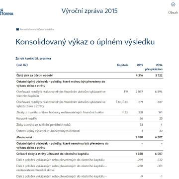 Výroční zpráva České pojišťovny 2015